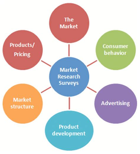 Types of Marketing Research With Examples Chroncom